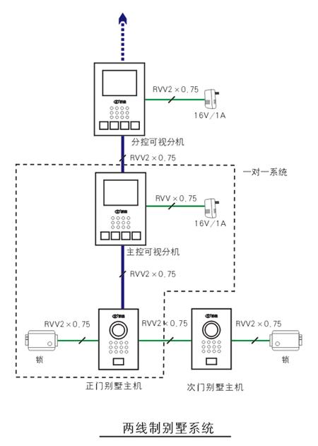 福州浩源电子楼宇对讲; 两线制别墅系统;;; 福州松佳电子技术有限公司